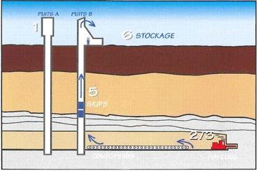 Schéma général de l'extraction de sel gemme par technique minière